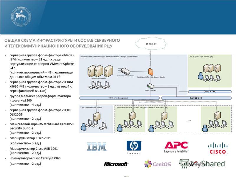 -серверная группа форм-фактора «blade» IBM (количество – 21 ед.), среда виртуализации серверов VMware Sphere v4.1 (количество лицензий – 42), хранилище данных с общим объемом 26 Тб -серверная группа форм-фактора 2U IBM x3650 M3 (количество – 9 ед., и