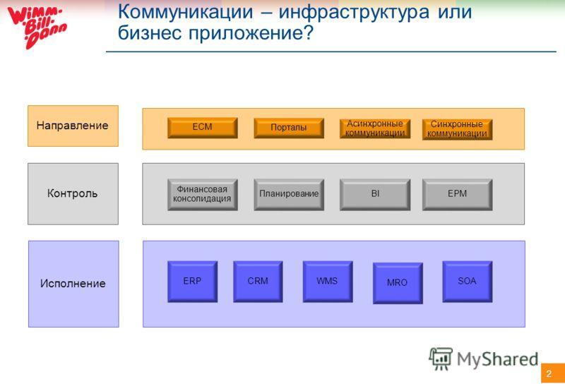 2 Коммуникации – инфраструктура или бизнес приложение? Исполнение Контроль Направление ERPCRM MRO SOAWMS Финансовая консолидация ПланированиеEPM ECM Порталы Синхронные коммуникации Асинхронные коммуникации BI