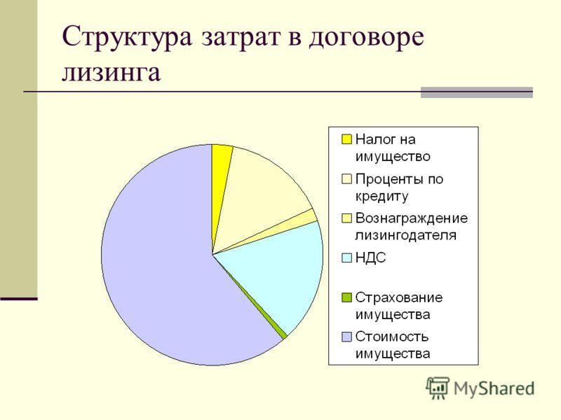 Структура затрат в договоре лизинга
