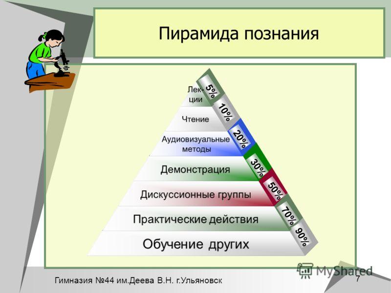 Гимназия 44 им.Деева В.Н. г.Ульяновск 7 Пирамида познания Лек- ции Чтение Аудиовизуальные методы Демонстрация Дискуссионные группы Практические действия Обучение других 90% 70% 50% 30% 20% 10% 5%