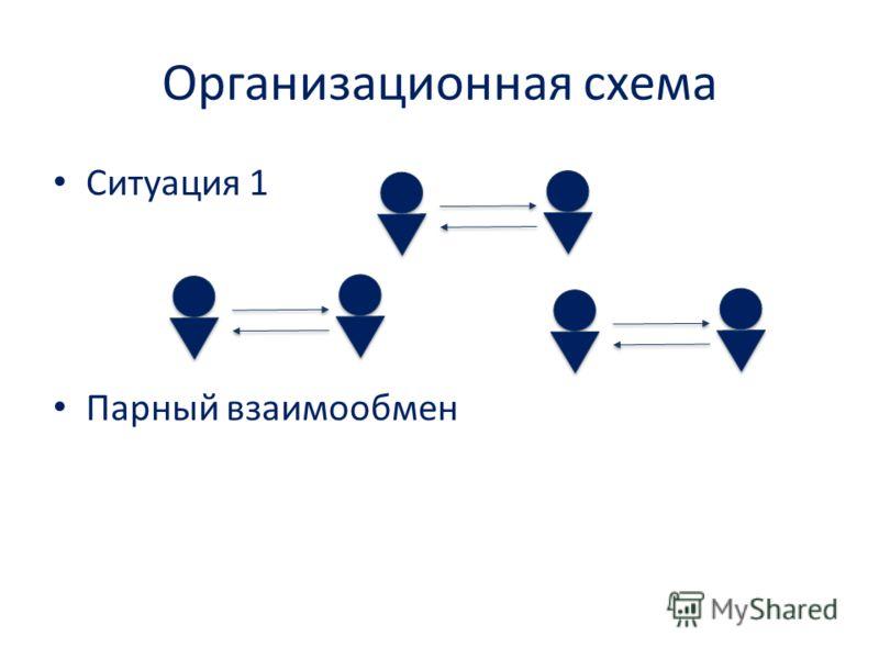 Организационная схема Ситуация 1 Парный взаимообмен
