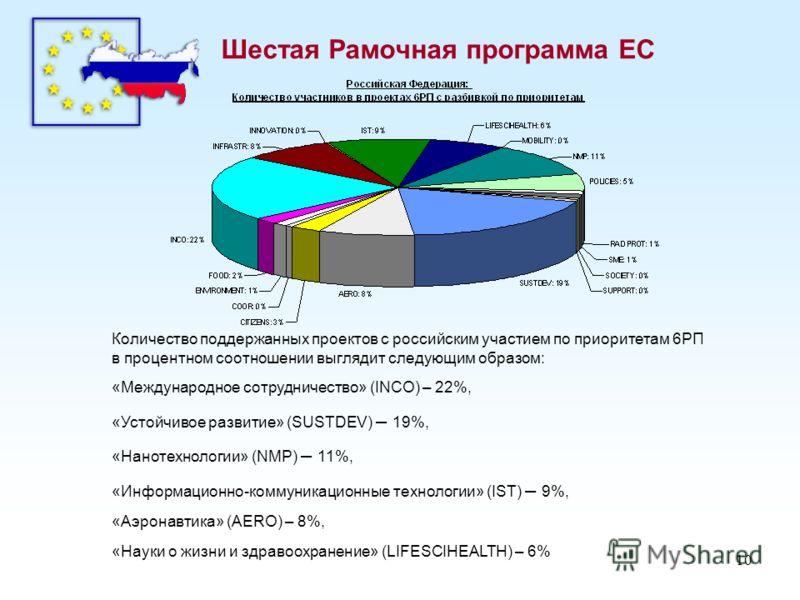 10 Шестая Рамочная программа ЕС Количество поддержанных проектов с российским участием по приоритетам 6РП в процентном соотношении выглядит следующим образом: «Международное сотрудничество» (INCO) – 22%, «Устойчивое развитие» (SUSTDEV) – 19%, «Наноте