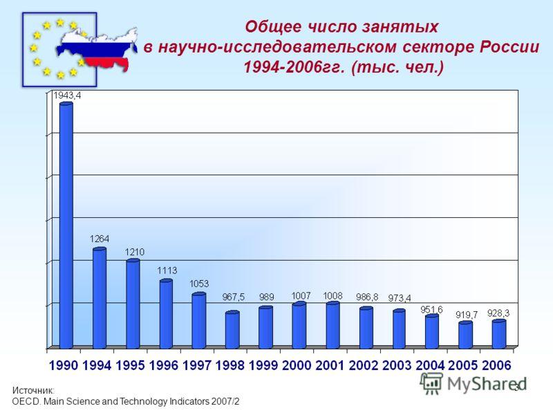 3 Источник: OECD. Main Science and Technology Indicators 2007/2 Общее число занятых в научно-исследовательском секторе России 1994-2006гг. (тыс. чел.)