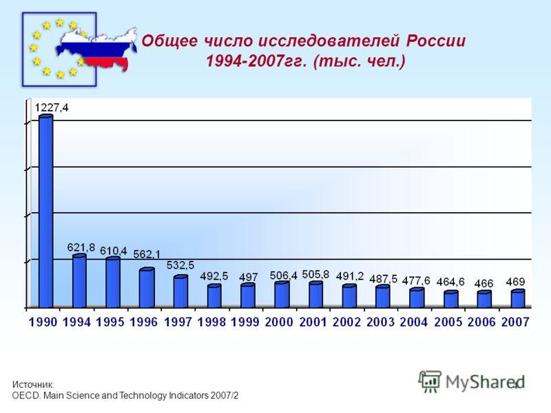 4 Источник: OECD. Main Science and Technology Indicators 2007/2 Общее число исследователей России 1994-2007гг. (тыс. чел.)