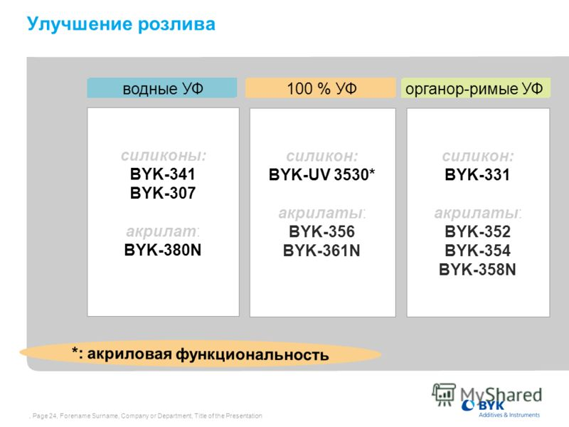 , Page 24, Forename Surname, Company or Department, Title of the Presentation Улучшение розлива wässrig UV 100 % fest UV lösemittelhaltig UV силиконы: BYK-341 BYK-307 акрилат: BYK-380N силикон: BYK-UV 3530* акрилаты: BYK-356 BYK-361N силикон: BYK-331