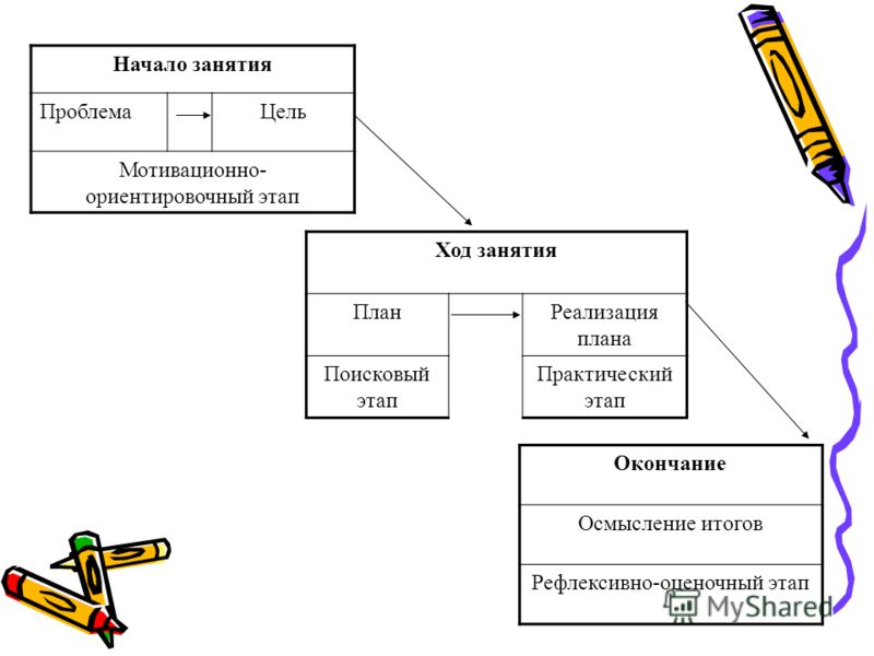 Начало занятия ПроблемаЦель Мотивационно- ориентировочный этап Ход занятия ПланРеализация плана Поисковый этап Практический этап Окончание Осмысление итогов Рефлексивно-оценочный этап