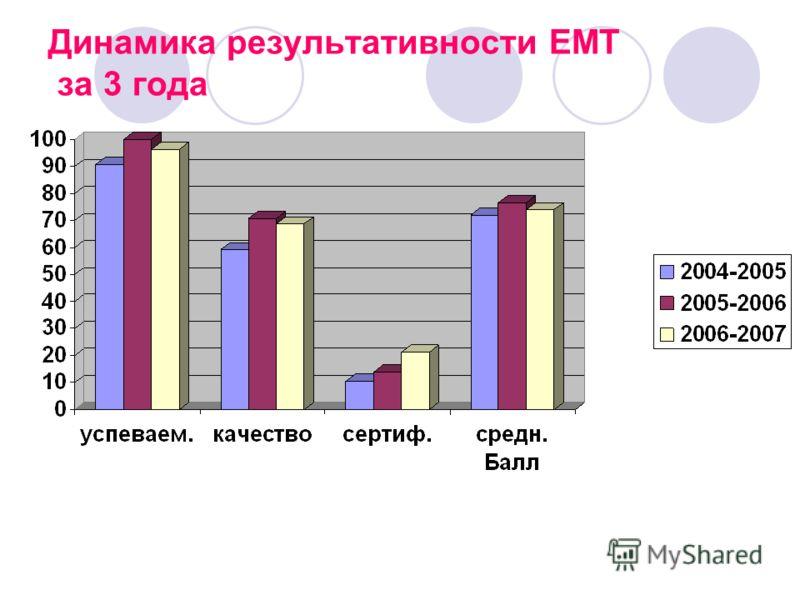 Динамика результативности ЕМТ за 3 года