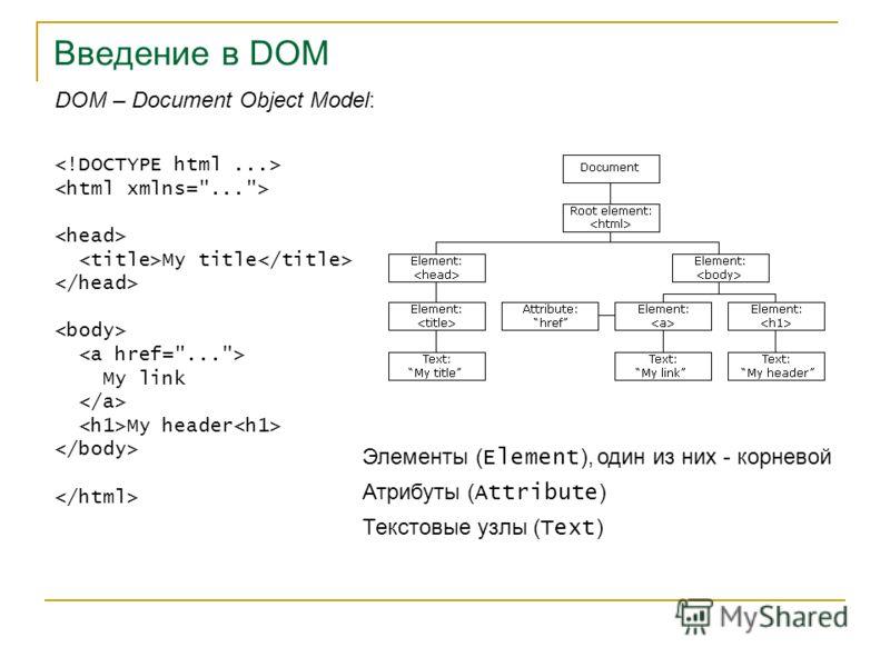 Введение в DOM DOM – Document Object Model: My title My link My header Элементы ( Element ), один из них - корневой Атрибуты ( Attribute ) Текстовые узлы ( Text )