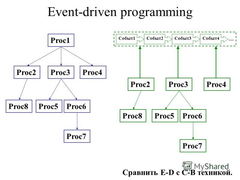 Event-driven programming Proc1 Proc2Proc3Proc4 Proc8Proc5Proc6 Proc7 … Cобыт1Cобыт2Cобыт3Cобыт4 Proc2Proc3Proc4 Proc5Proc6 Proc7 Proc8 Сравнить E-D с С-B техникой.