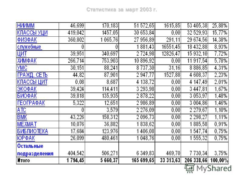 Распределение IP-адресов и пользователей по подразделениям