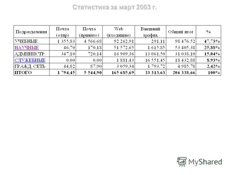 Статистика за март 2003 г. (административные подразделения)
