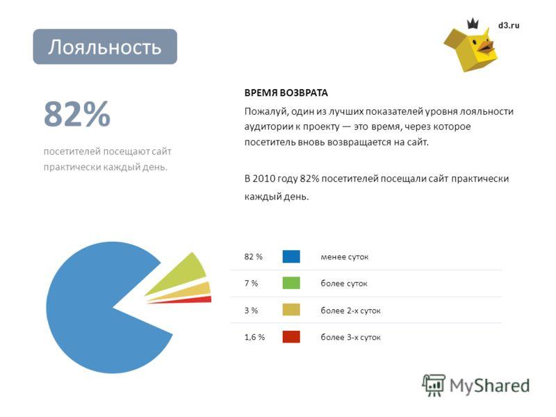 ВРЕМЯ ВОЗВРАТА Пожалуй, один из лучших показателей уровня лояльности аудитории к проекту это время, через которое посетитель вновь возвращается на сайт. В 2010 году 82% посетителей посещали сайт практически каждый день. 82% посетителей посещают сайт