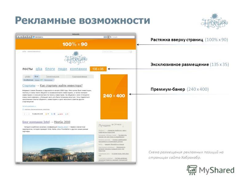 Рекламные возможности Растяжка вверху страниц (100% х 90) Схема размещения рекламных позиций на страницах сайта Хабрахабр. Эксклюзивное размещение (135 х 35) Премиум-банер (240 х 400)