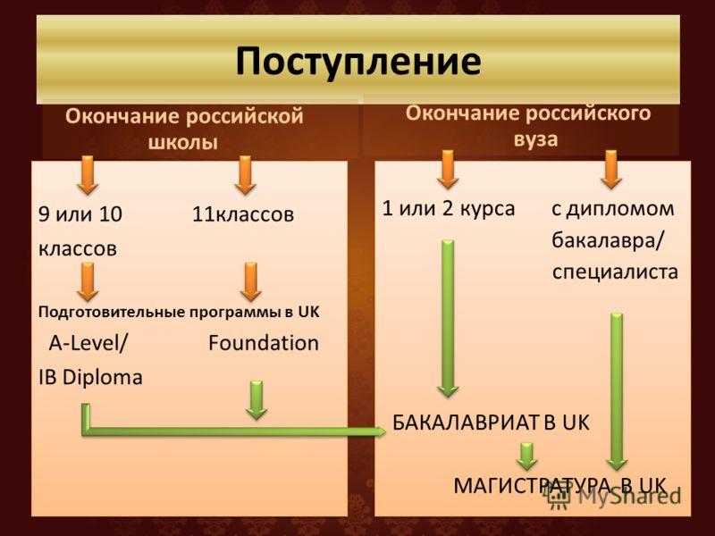 Поступление Окончание российской школы 9 или 10 11классов классов Подготовительные программы в UK A-Level/ Foundation IB Diploma 9 или 10 11классов классов Подготовительные программы в UK A-Level/ Foundation IB Diploma Окончание российского вуза 1 ил