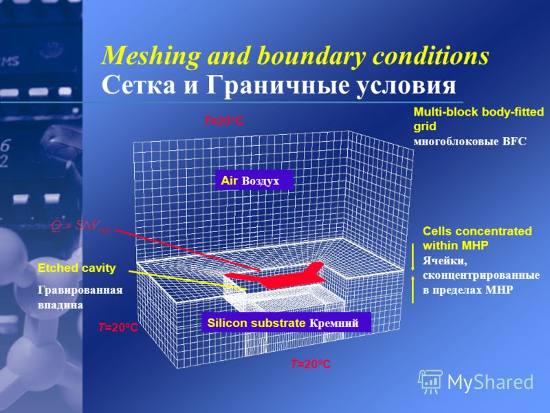 Cells concentrated within MHP Ячейки, сконцентрированные в пределах MHP Air Воздух Etched cavity Гравированная впадина Silicon substrate Кремний T=20ºC Meshing and boundary conditions Сетка и Граничные условия Multi-block body-fitted grid многоблоков