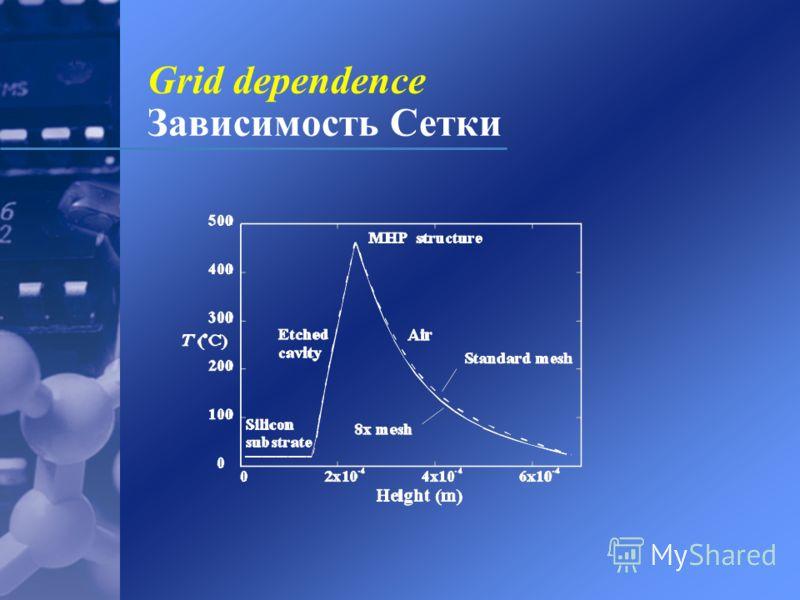 Grid dependence Зависимость Сетки
