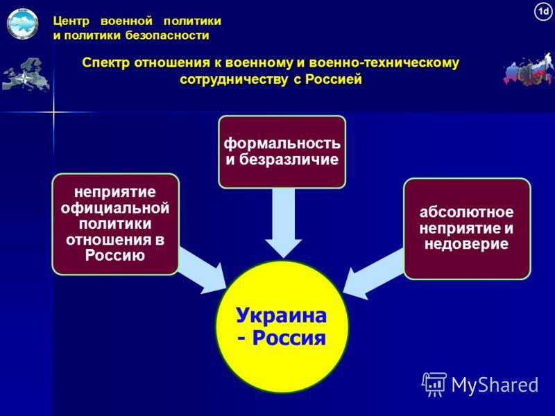 Украина - Россия неприятие официальной политики отношения в Россию формальность и безразличие абсолютное неприятие и недоверие Центр военной политики и политики безопасности 1d1d Спектр отношения к военному и военно-техническому сотрудничеству с Росс