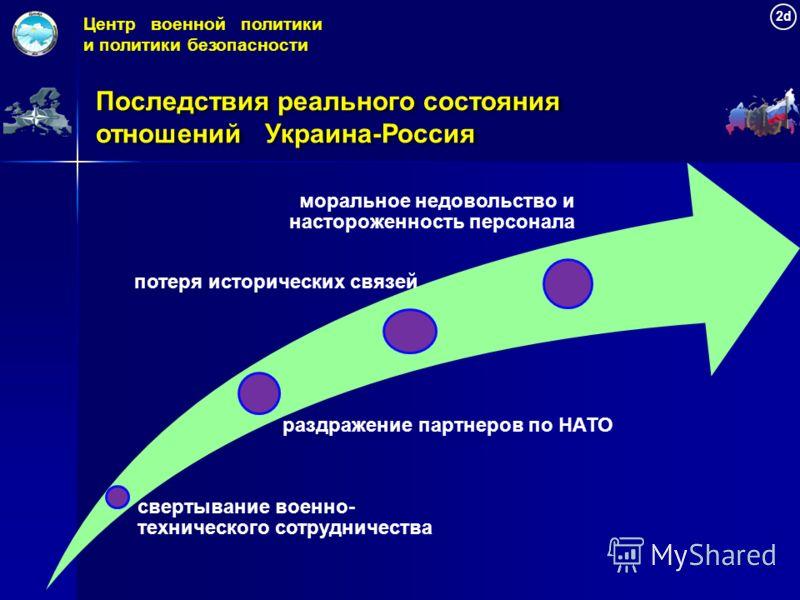 свертывание военно- технического сотрудничества раздражение партнеров по НАТО потеря исторических связей моральное недовольство и настороженность персонала Центр военной политики и политики безопасности 2d Последствия реального состояния отношений Ук