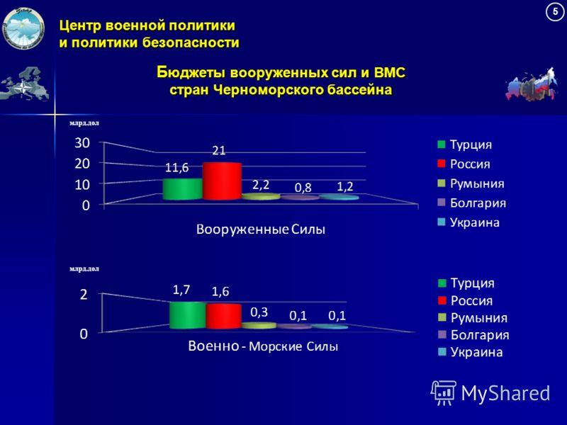 Центр военной политики и политики безопасности 5 Б юджеты вооруженных сил и ВМС стран Черноморского бассейна млрд.дол