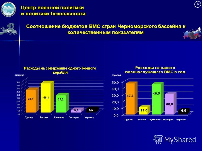 Центр военной политики и политики безопасности млн.долтыс.дол. Соотношение бюджетов ВМС стран Черноморского бассейна к количественным показателям 6