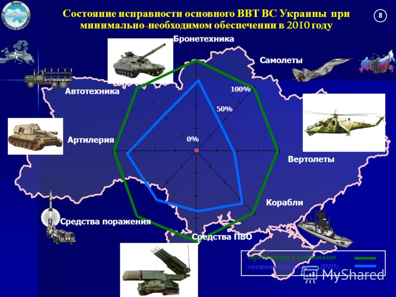 Contours Средства поражения Самолеты Корабли Бронетехника Артилерия Автотехника 100% 50% 0% Вертолеты Средства ПВО Состояние исправности основного ВВТ ВС Украины при минимально - необходимом обеспечении в 2010 году 8 требования к состоянию состояние