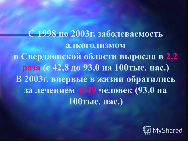 С 1998 по 2003г. заболеваемость алкоголизмом в Свердловской области выросла в 2,2 раза (с 42,8 до 93,0 на 100тыс. нас.) В 2003г. впервые в жизни обратились за лечением 4049 человек (93,0 на 100тыс. нас.)
