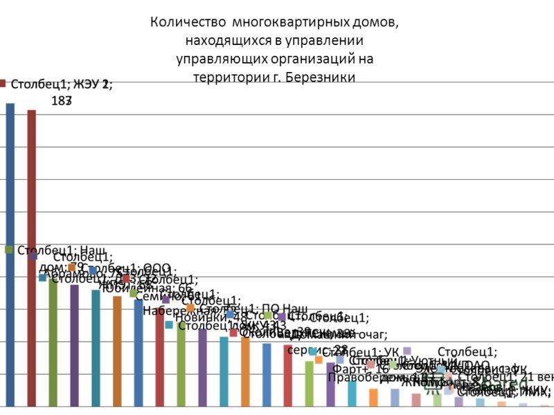 Количество многоквартирных домов, находящихся в управлении управляющих организаций на территории г. Березники