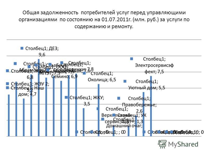 Общая задолженность потребителей услуг перед управляющими организациями по состоянию на 01.07.2011г. (млн. руб.) за услуги по содержанию и ремонту.