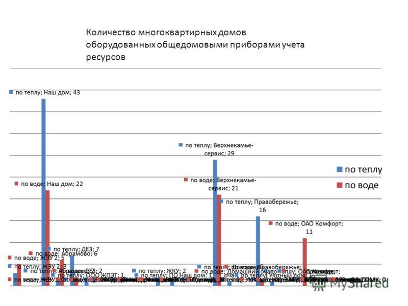 Количество многоквартирных домов оборудованных общедомовыми приборами учета ресурсов