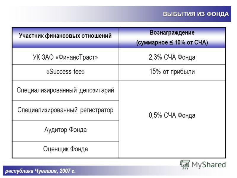 ВЫБЫТИЯ ИЗ ФОНДА Группа проекта Инвестированные средства ВНД 1 год120 000 тыс. руб.39% 2 год120 000 тыс. руб.48% 3 год120 000 тыс. руб.52% 4 год220 000 тыс. руб.52% 5 год270 000 тыс. руб.46% республика Чувашия, 2007 г.