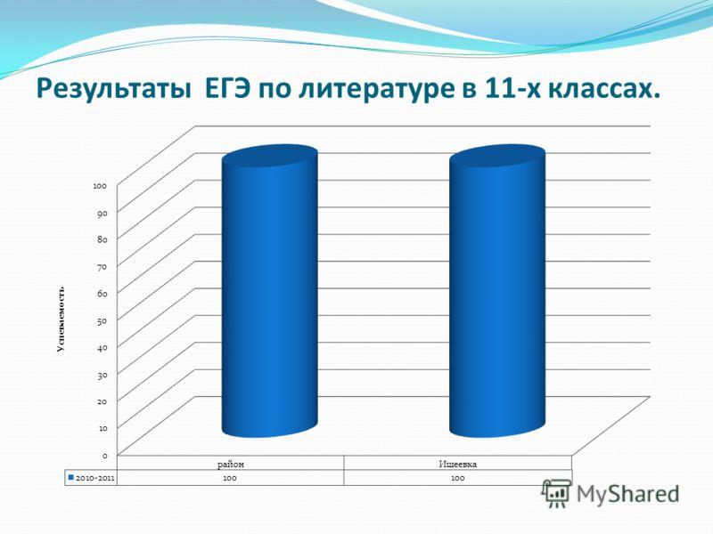 Результаты ЕГЭ по литературе в 11-х классах.