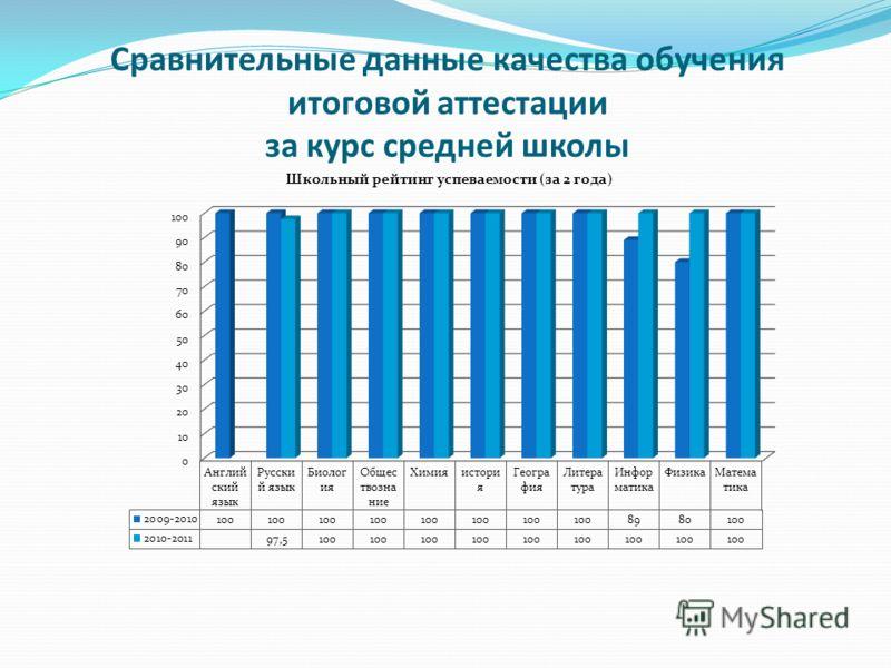 Сравнительные данные качества обучения итоговой аттестации за курс средней школы