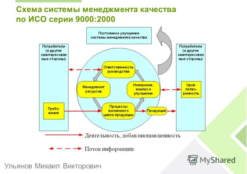 Схема системы менеджмента