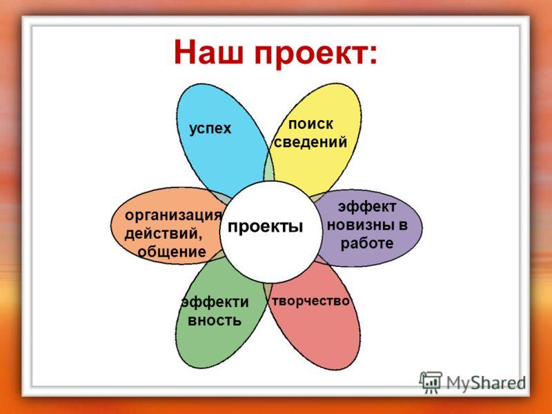 Наш проект: проекты успех организация действий, общение эффекти вность эффект новизны в работе поиск сведений творчество