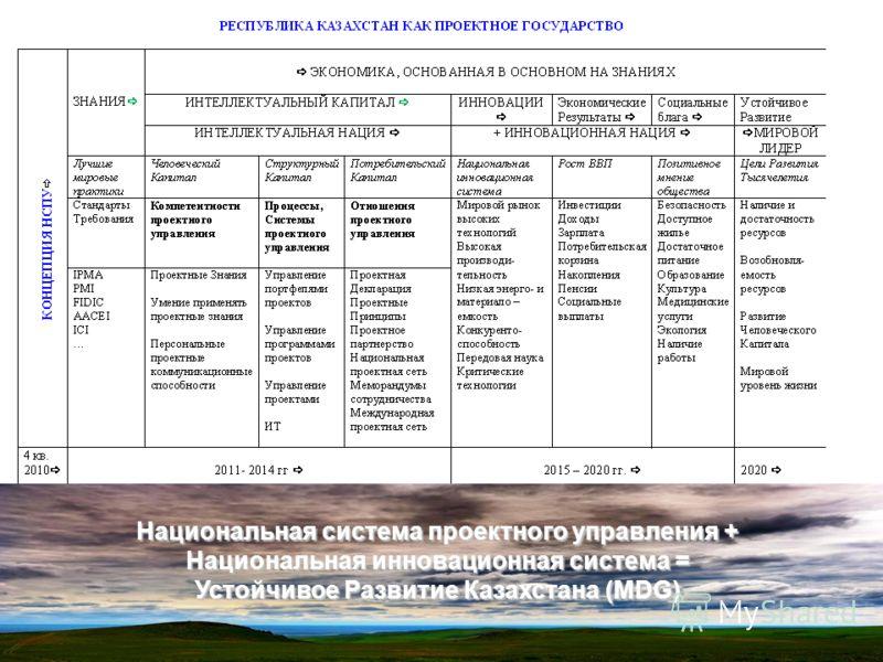 Национальная система проектного управления + Национальная инновационная система = Устойчивое Развитие Казахстана (MDG)