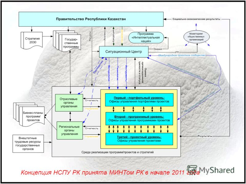 Концепция НСПУ РК принята МИНТом РК в начале 2011 года