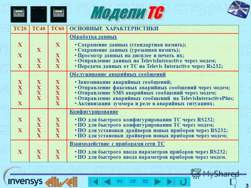 TC CT TI 1 Система TelevisCompact В качестве локальной станции используется электронный блок TelevisCompact, который подсоединяется непосредственно к шине соединения приборов RS485.