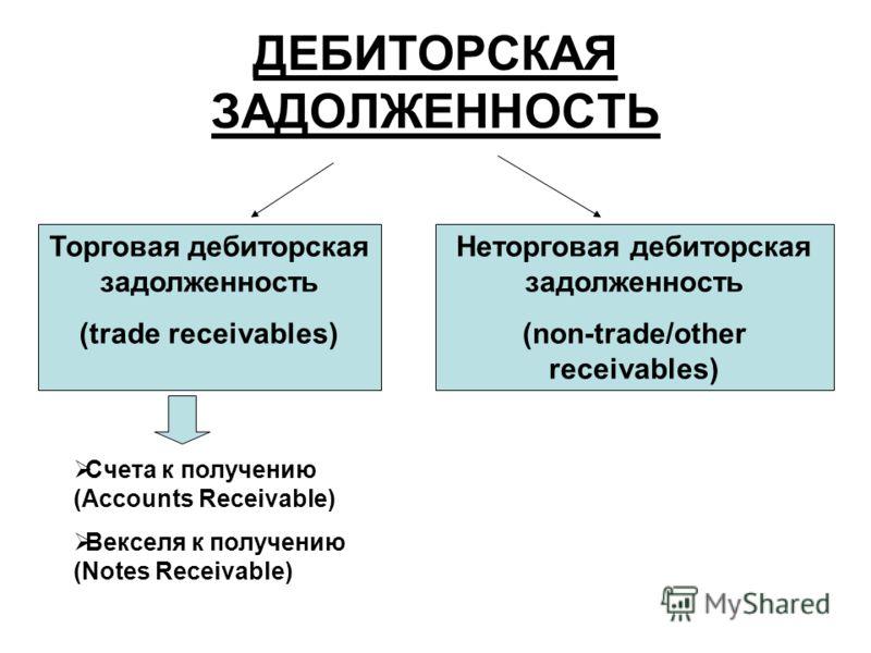 ДЕБИТОРСКАЯ ЗАДОЛЖЕННОСТЬ Торговая дебиторская задолженность (trade receivables) Неторговая дебиторская задолженность (non-trade/other receivables) Счета к получению (Accounts Receivable) Векселя к получению (Notes Receivable)