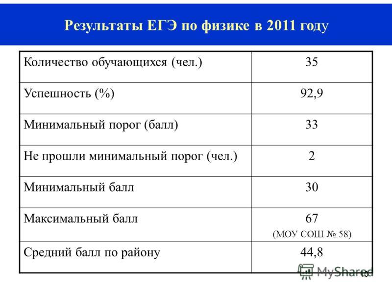 10 Результаты ЕГЭ по физике в 2011 году Количество обучающихся (чел.)35 Успешность (%)92,9 Минимальный порог (балл)33 Не прошли минимальный порог (чел.)2 Минимальный балл30 Максимальный балл67 (МОУ СОШ 58) Средний балл по району44,8