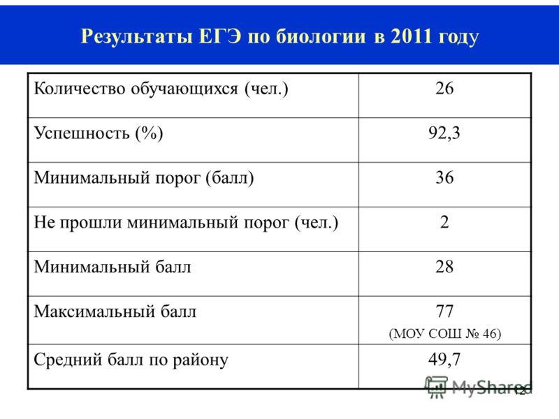 12 Результаты ЕГЭ по биологии в 2011 году Количество обучающихся (чел.)26 Успешность (%)92,3 Минимальный порог (балл)36 Не прошли минимальный порог (чел.)2 Минимальный балл28 Максимальный балл77 (МОУ СОШ 46) Средний балл по району49,7