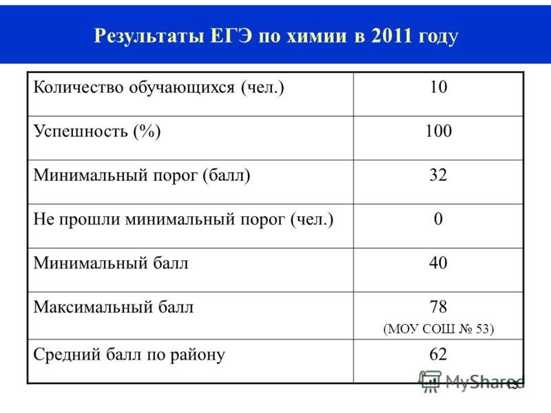 13 Результаты ЕГЭ по химии в 2011 году Количество обучающихся (чел.)1010 Успешность (%)100 Минимальный порог (балл)32 Не прошли минимальный порог (чел.)0 Минимальный балл40 Максимальный балл78 (МОУ СОШ 53) Средний балл по району62