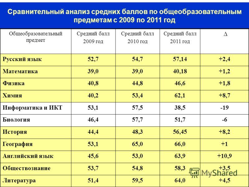 15 Сравнительный анализ средних баллов по общеобразовательным предметам с 2009 по 2011 год Общеобразовательный предмет Средний балл 2009 год Средний балл 2010 год Средний балл 2011 год Русский язык52,754,757,14+2,4 Математика39,0 40,18+1,2 Физика40,8