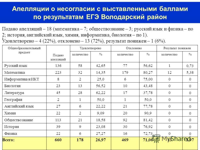 19 Апелляции о несогласии с выставленными баллами по результатам ЕГЭ Володарский район Общеобразовательный предмет Подано апелляций УдовлетвореноОтклоненоРезультат понижен количество% % % Русский язык1365842,657756,621 0,73 Математика223323214,351791