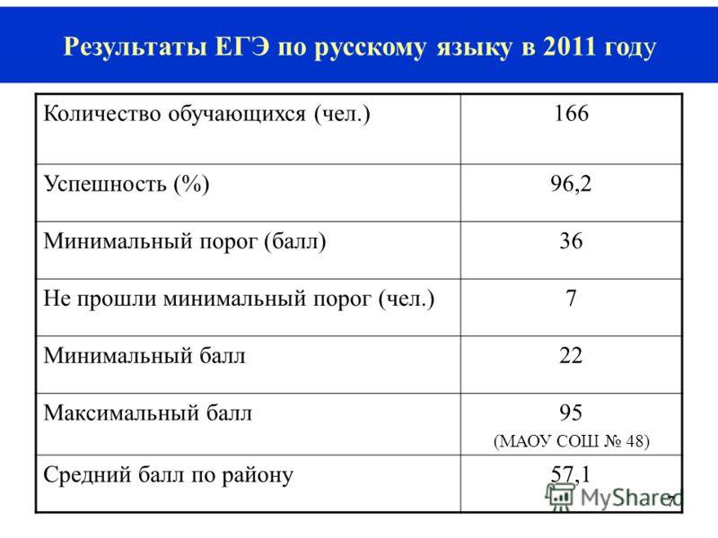 7 Результаты ЕГЭ по русскому языку в 2011 году Количество обучающихся (чел.)166 Успешность (%)96,2 Минимальный порог (балл)36 Не прошли минимальный порог (чел.)7 Минимальный балл22 Максимальный балл95 (МАОУ СОШ 48) Средний балл по району57,1
