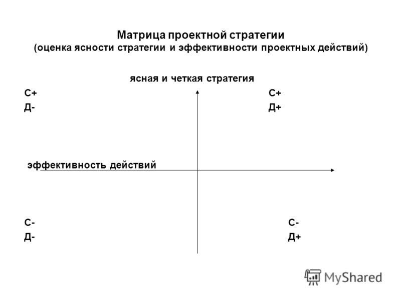 Матрица проектной стратегии (оценка ясности стратегии и эффективности проектных действий) ясная и четкая стратегия С+ Д- Д+ эффективность действий С- Д- Д+