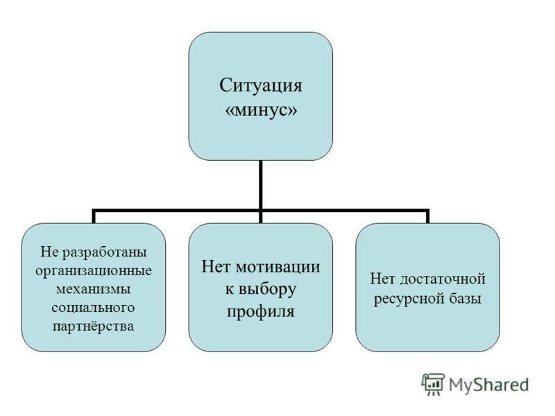 Ситуация «минус» Не разработаны организационные механизмы социального партнёрства Нет мотивации к выбору профиля Нет достаточной ресурсной базы