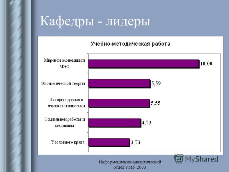 Информационно-аналитический отдел УМУ 2003 Кафедры - лидеры