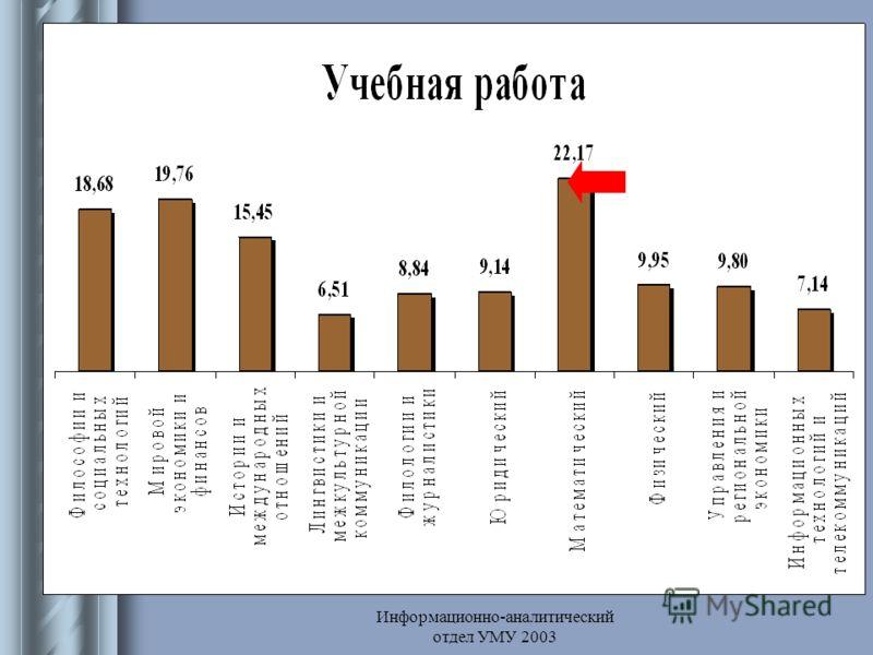 Информационно-аналитический отдел УМУ 2003 Учебная работа