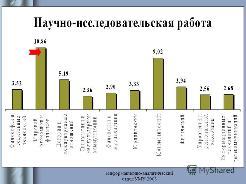 Информационно-аналитический отдел УМУ 2003 Научно-исследовательская работа