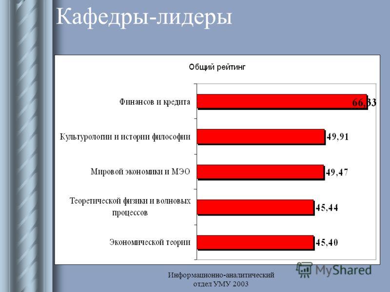Информационно-аналитический отдел УМУ 2003 Кафедры-лидеры